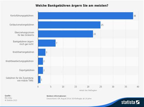 deutsche bank kreditkarte visa kosten kreditkarten geb 252 hren 2018 187 welche kosten k 246 nnen entstehen