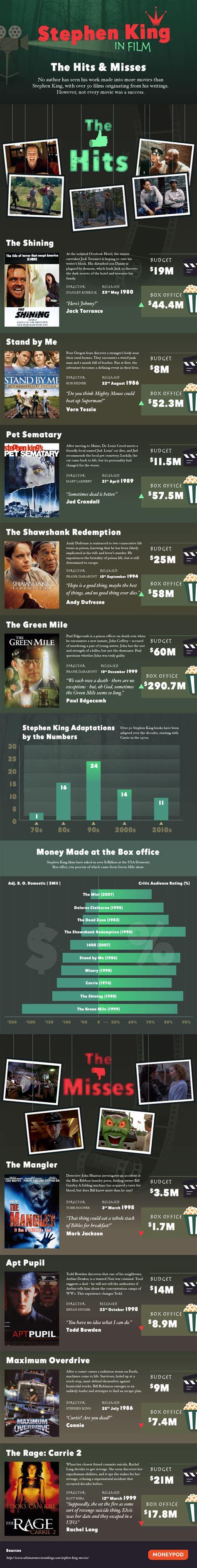 film it by stephen king stephen king in film moneypod