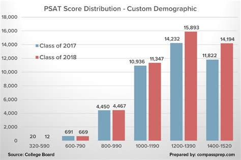 the psat score range for each section is why national merit scores are rising compass education group