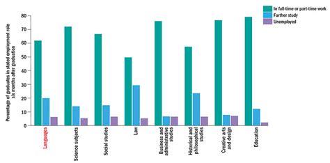 Average Age Of Mba Graduates Uk by Do We Need Modern Language Graduates In A Globalised World