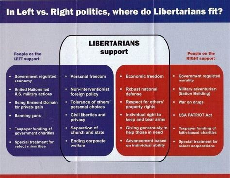 still evangelical insiders reconsider political social and theological meaning books what are the top differences between a libertarian