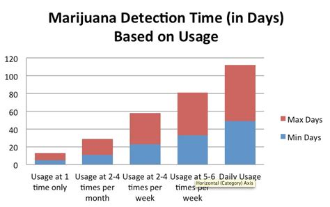 Thc Detox Calculator by Thc Levels In Urine Chart Analyzing Our Test