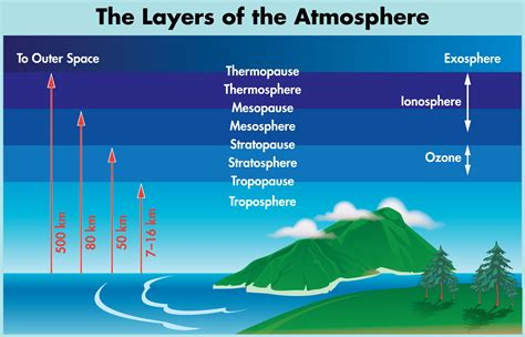 layers of the atmosphere diagram earth