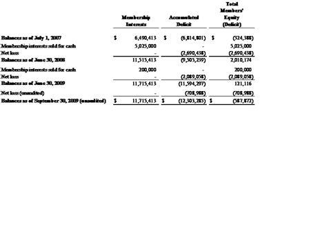 llc balance sheet equity section rosca inc form 8 k ex 99 1 february 12 2010