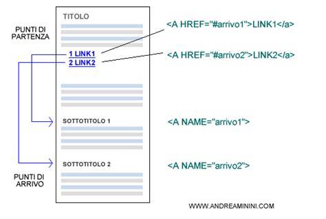 link interni html come creare un link interno nella pagina html andrea minini