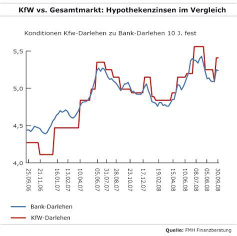 Was Ist Ein Kfw Darlehen by Staatliche F 246 Rderbank Hausbauer B 252 223 En F 252 R Die Fehler Der
