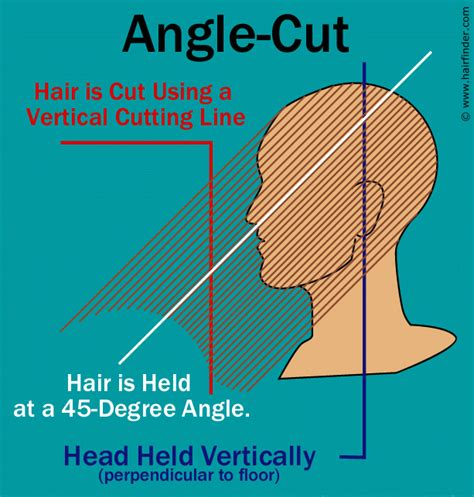explaining how to bevel a bob cut angle