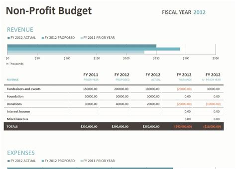 Budget Template For Non Profit Organization small calendar template calendar template 2016