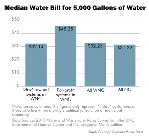 wnc pays more for water with costs driving rates