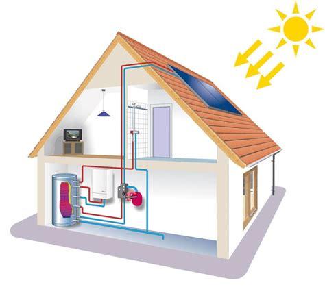 riscaldamento piu economico per la casa miglior pannello per l acqua calda riscaldamento per la