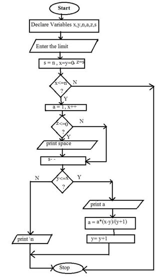 draw a pattern in c pascal s triangle algorithm and flowchart code with c