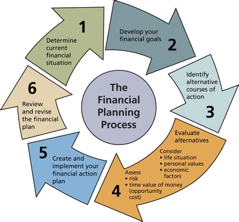 How To Finance A Financial Planning Businessprocess
