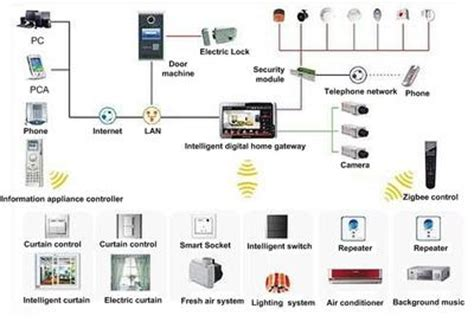 smart home network design smart home network design network solution large home or