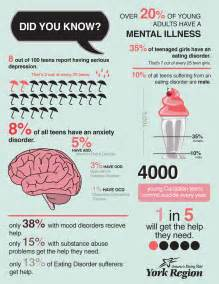 mental health in health infographics