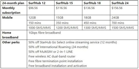 starhub brings back generous mobile data plans with a