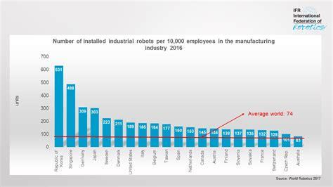cleaning robot market estimated high sales by 2016 2024 qwtj live antallet af robotter per 10 000 medarbejdere stiger