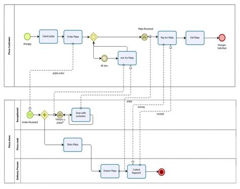 business process modeling notation tutorial wiring
