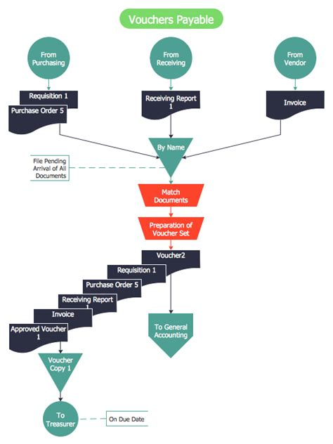 accounting flowchart template accounting flowcharts solution conceptdraw