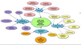 tlcenter lmp and standards based education