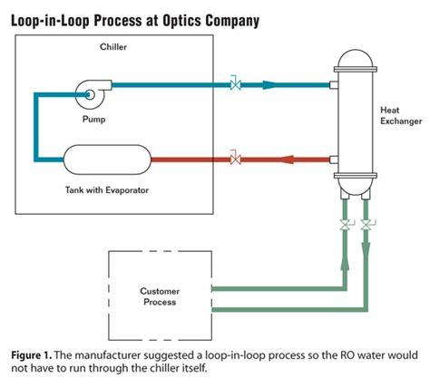 chiller process flow diagram loop in loop design for optics lab cooling generally