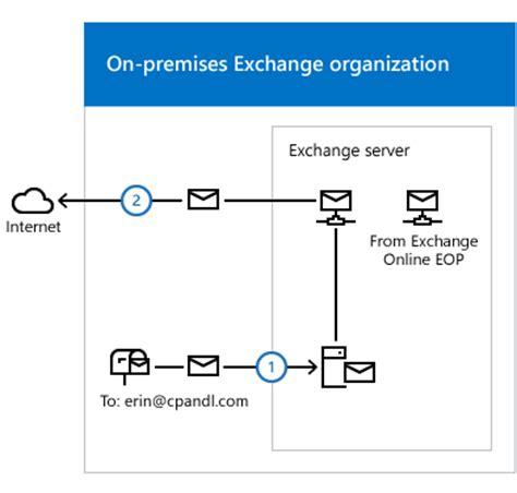 proofpoint visio stencils transport routing in exchange hybrid deployments exchange
