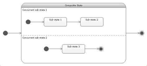 visio state machine visio state machine diagram template periodic diagrams