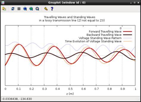 standing wave pattern transmission line abhijit poddar s edutainment blog teaching notes