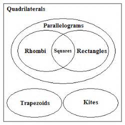 venn diagram for quadrilaterals complements 3 properties of shapes solve my maths