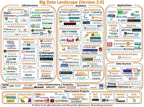 The Big Data Landscape On Grid Ventures Big Data Landscape