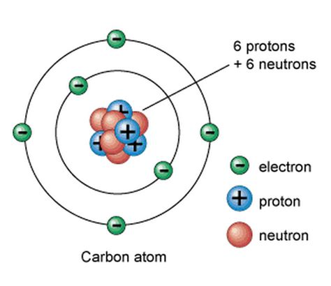 Protons And Neutrons And Electrons by 7 2 Describe The Structure Of An Atom In Terms Of Protons