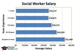 social worker salary images