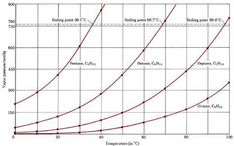 vapor pressure diagram chemguide u9 3 vapor pressure and phase diagrams