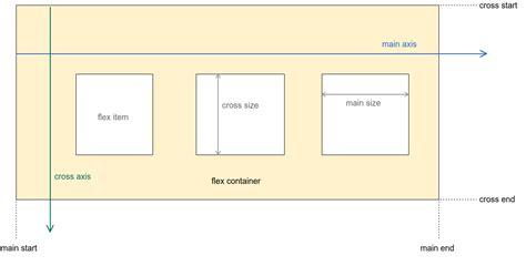 page layout using flexbox home 183 google flexbox layout wiki 183 github