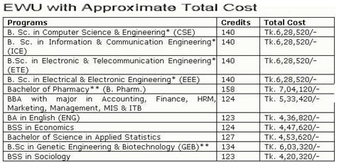 State Of Bangladesh Mba Cost by East West Admission Notice Summer 2014 2015