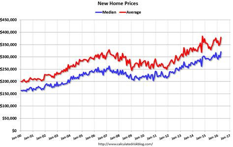 the horror story of the us housing market is far from