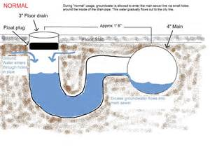 Bathtub Drain Seal House Sewer Plumbing Diagram Including House Get Free