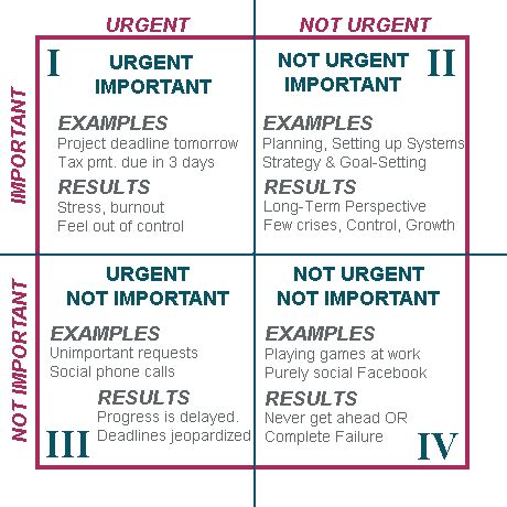 important urgent matrix template time management