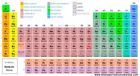 decorar os elementos da tabela periodica como decorar os elementos da tabela peri 243 dica
