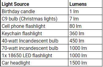candela measurement lumens candelas and how flashlight brightness is