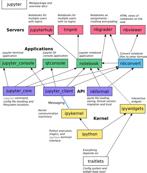 project architecture diagram a visual overview of projects jupyter documentation 4 1
