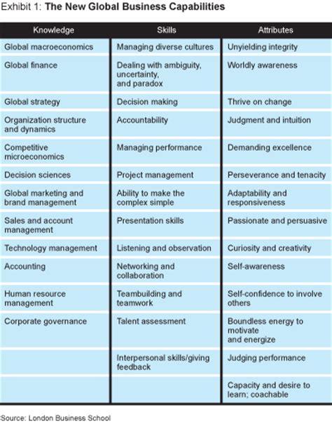 Capabilities Mba the upwardly global mba
