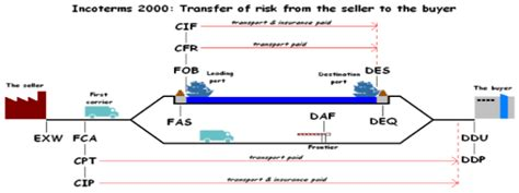 terms of shipping sea air shipping glossary cargo insurance freight