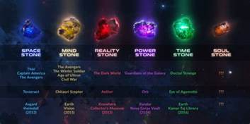 List Of Infinity Stones Micechat Features Marvel Land Marvel Land News