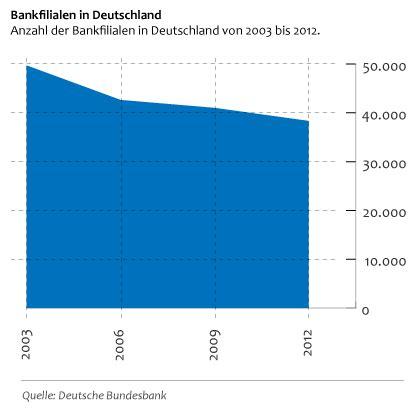 bank of america deutschland filialen banking schl 228 gt filiale der unabh 228 ngige vergleich
