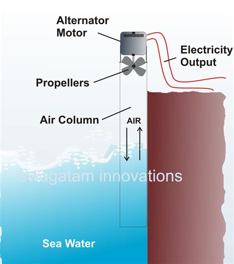 how to generate electricity from sea water simple
