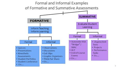 Literature Review Of Formative Assessment by Learning Gospels Education