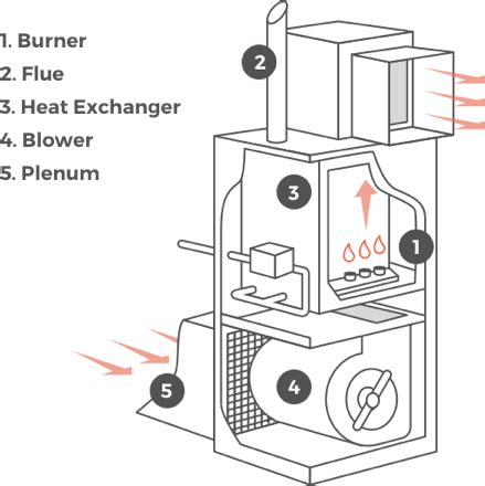 comfortmaker furnace forced air wiring diagram wiring