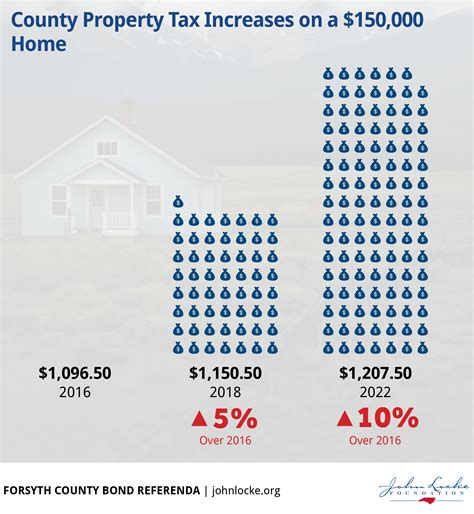 Forsyth Property Tax Records Property Tax Increase Images