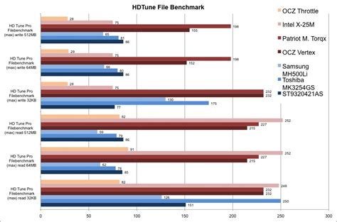 hdd bench ssd versus hdd in comparison notebookcheck net reviews