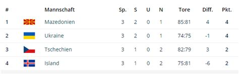tabelle em quali handball em quali mazedonien nach sieg gegen island